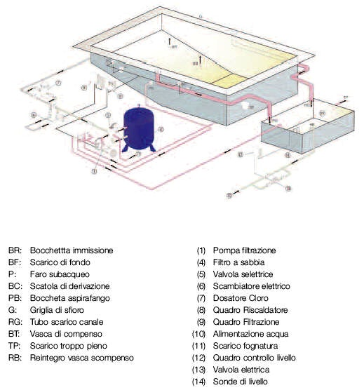 Nuova pagina 0 for Swimming pool overflow detail dwg